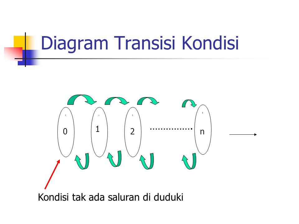 Diagram Transisi Kondisi 012 3 0 1 2n ……………. Kondisi tak ada saluran di duduki