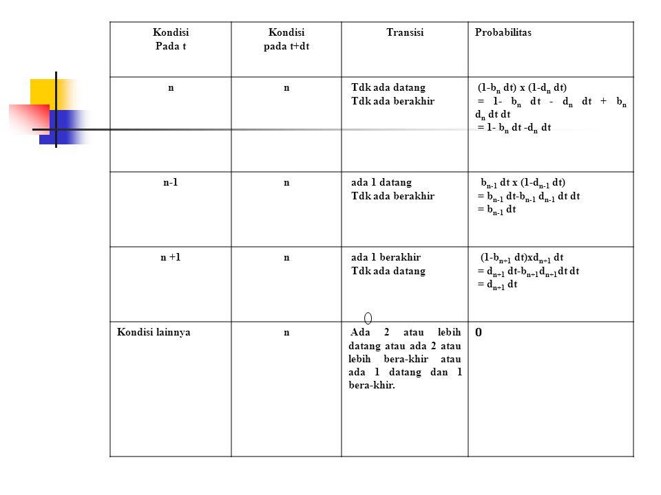 Kondisi Pada t Kondisi pada t+dt TransisiProbabilitas nn Tdk ada datang Tdk ada berakhir (1-b n dt) x (1-d n dt) = 1- b n dt - d n dt + b n d n dt dt = 1- b n dt -d n dt n-1n ada 1 datang Tdk ada berakhir b n-1 dt x (1-d n-1 dt) = b n-1 dt-b n-1 d n-1 dt dt = b n-1 dt n +1n ada 1 berakhir Tdk ada datang (1-b n+1 dt)xd n+1 dt = d n+1 dt-b n+1 d n+1 dt dt = d n+1 dt Kondisi lainnyan Ada 2 atau lebih datang atau ada 2 atau lebih bera-khir atau ada 1 datang dan 1 bera-khir.