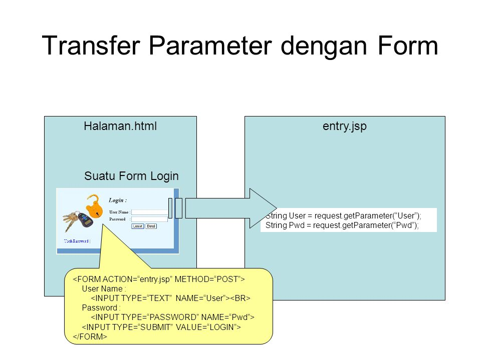 Transfer Parameter dengan Form Halaman.htmlentry.jsp Suatu Form Login String User = request.getParameter( User ); String Pwd = request.getParameter( Pwd ); User Name : Password :