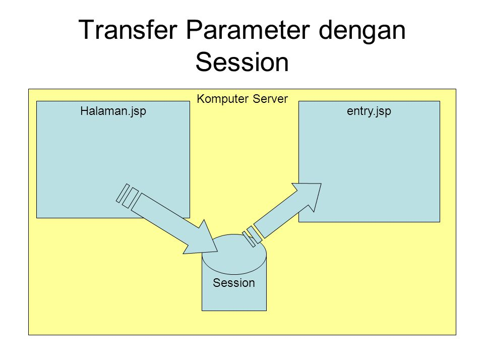Transfer Parameter dengan Session Komputer Server Halaman.jspentry.jsp Session