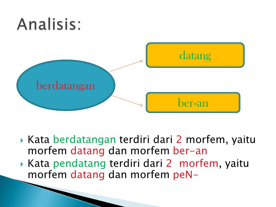  Kata berdatangan terdiri dari 2 morfem, yaitu morfem datang dan morfem ber-an  Kata pendatang terdiri dari 2 morfem, yaitu morfem datang dan morfem peN- berdatangan datang ber-an
