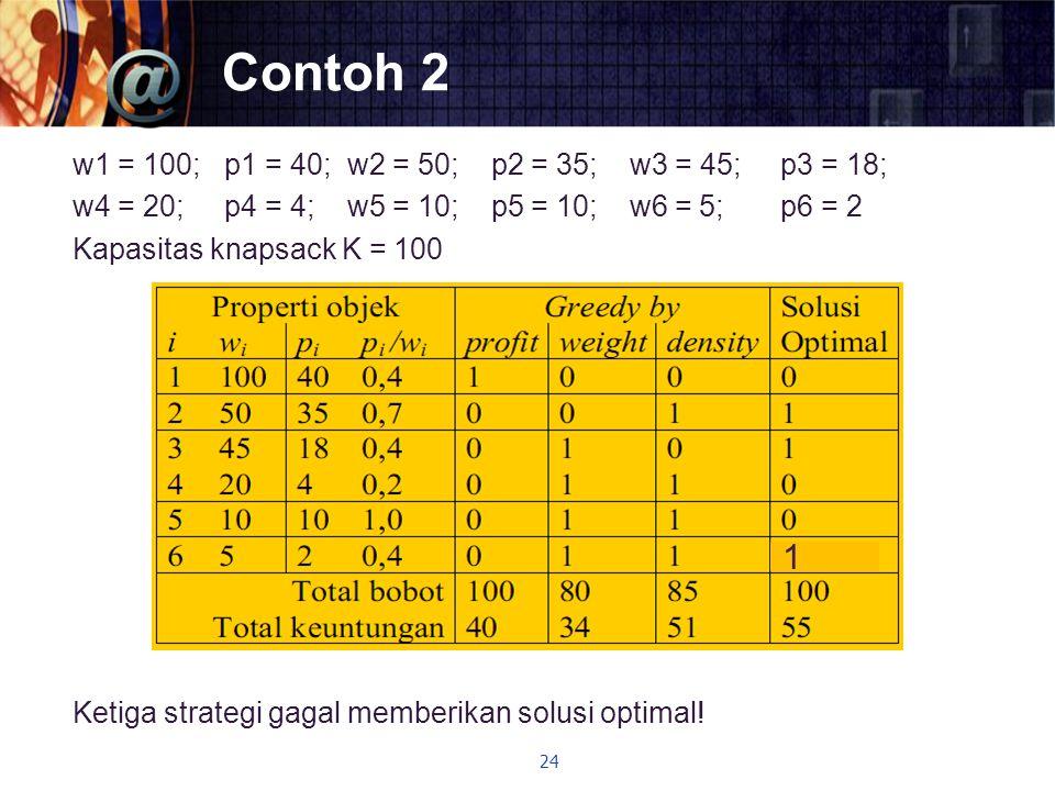 Contoh 2 w1 = 100; p1 = 40; w2 = 50; p2 = 35; w3 = 45; p3 = 18; w4 = 20; p4 = 4; w5 = 10; p5 = 10; w6 = 5; p6 = 2 Kapasitas knapsack K = 100 Ketiga st