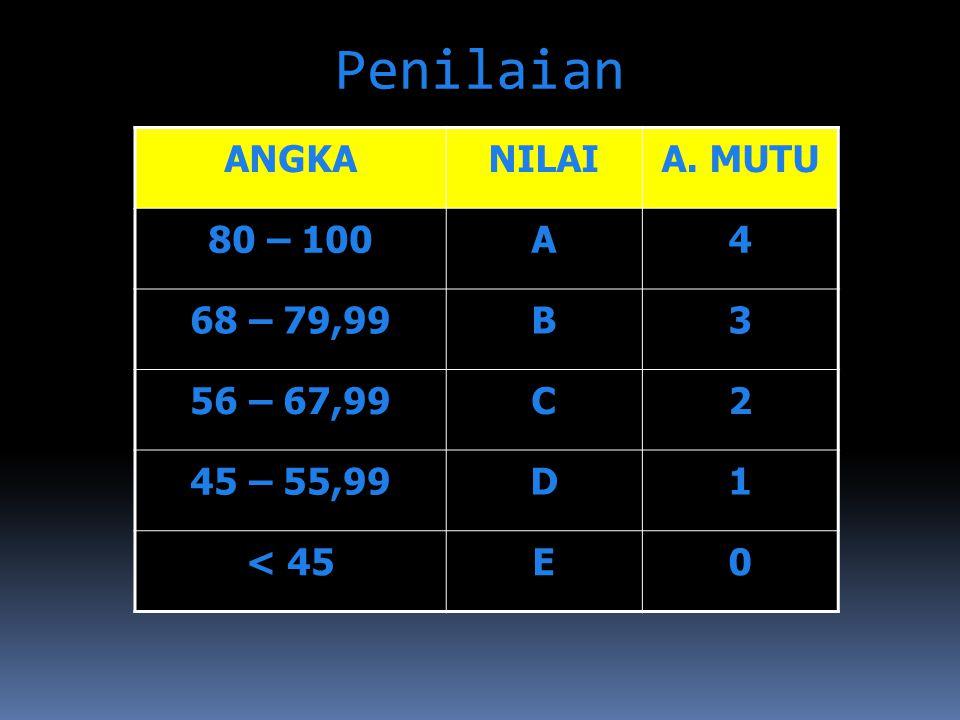 Penilaian ANGKANILAIA. MUTU 80 – 100A4 68 – 79,99B3 56 – 67,99C2 45 – 55,99D1 < 45E0
