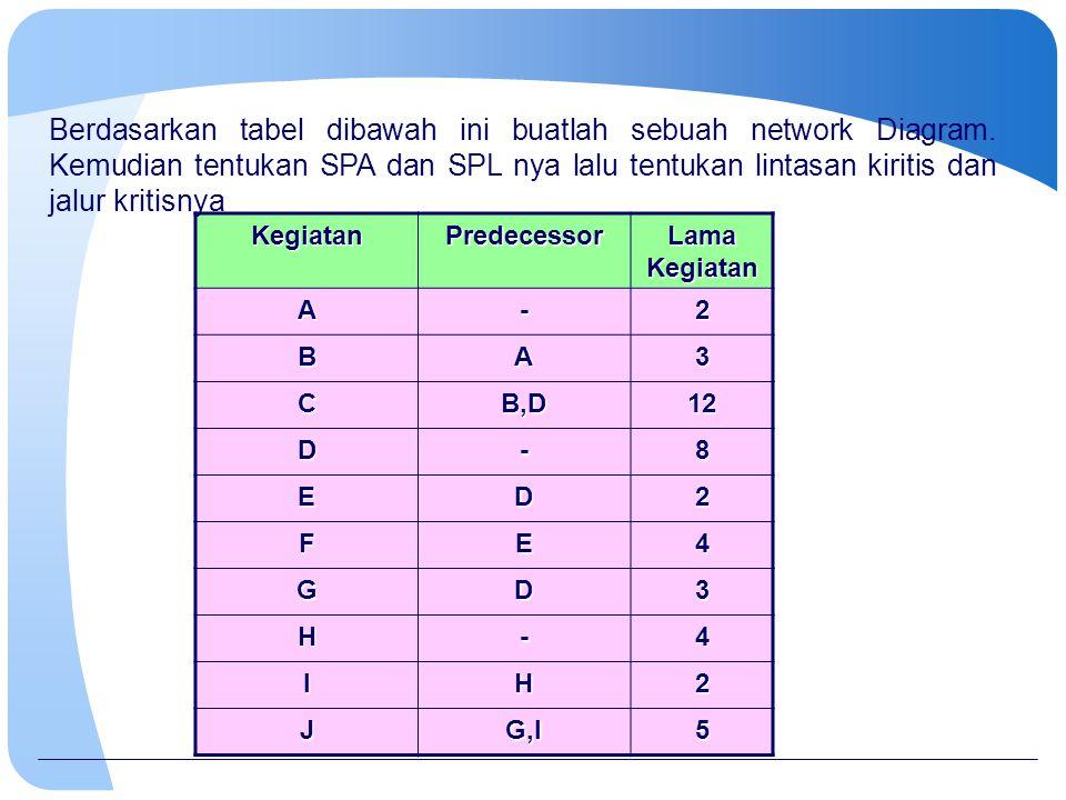 KegiatanPredecessor Lama Kegiatan A-2 BA3 CB,D12 D-8 ED2 FE4 GD3 H-4 IH2 JG,I5 Berdasarkan tabel dibawah ini buatlah sebuah network Diagram. Kemudian