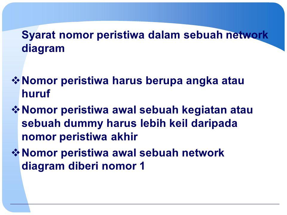 Prosedur pemberian nomor peristiwa  Nomor awal network diagram diberi nomor 1  Bila sebuah peristiwa dianggap sebagai peristiwa akhir dari sebuah atau beberapa kegiatan dan dummy