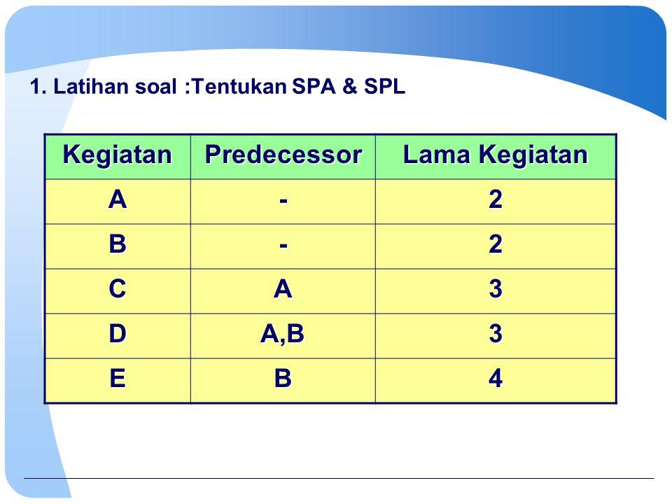 1. Latihan soal :Tentukan SPA & SPL KegiatanPredecessor Lama Kegiatan A-2 B-2 CA3 DA,B3 EB4