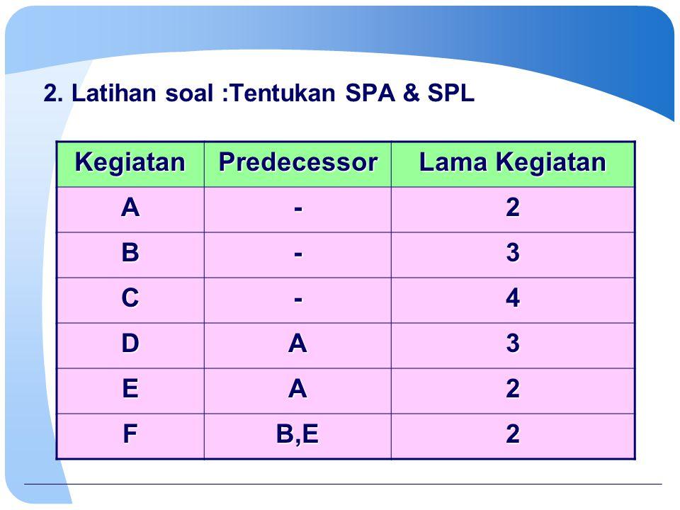 2. Latihan soal :Tentukan SPA & SPL KegiatanPredecessor Lama Kegiatan A-2 B-3 C-4 DA3 EA2 FB,E2