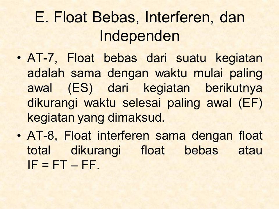 E. Float Bebas, Interferen, dan Independen AT-7, Float bebas dari suatu kegiatan adalah sama dengan waktu mulai paling awal (ES) dari kegiatan berikut