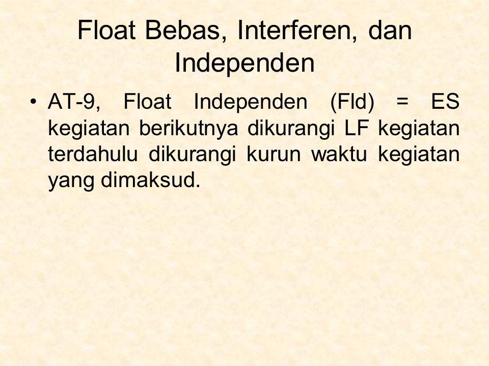 Float Bebas, Interferen, dan Independen AT-9, Float Independen (Fld) = ES kegiatan berikutnya dikurangi LF kegiatan terdahulu dikurangi kurun waktu ke