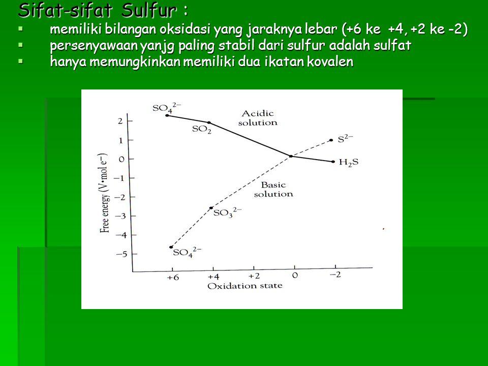 Hujan Asam Reaksi : Reaksi : SO 2 (9) + H 2 O (G) + O H 2 SO 4 (aq) Cara mengatasi : Cara mengatasi : dengan mengubah belerang dioksida menjadi kalsium sulfat padat 2CaO (s) + 2SO 2 (g) + O 2 (g) 2CaSO 4 (S)