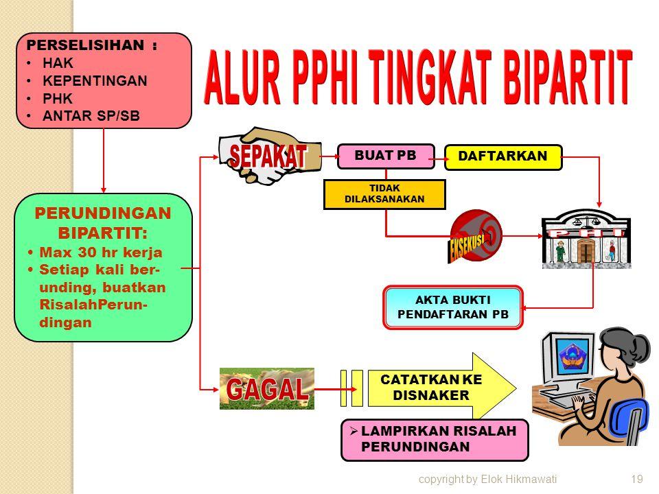 copyright by Elok Hikmawati19 PERSELISIHAN : HAK KEPENTINGAN PHK ANTAR SP/SB PERUNDINGAN BIPARTIT: Max 30 hr kerja Setiap kali ber- unding, buatkan Ri