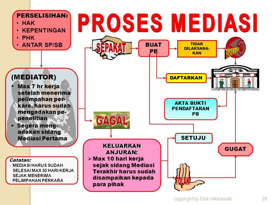 copyright by Elok Hikmawati26 PERSELISIHAN: HAK KEPENTINGAN PHK ANTAR SP/SB (MEDIATOR)  Max 7 hr kerja setelah menerima pelimpahan per- kara, harus s