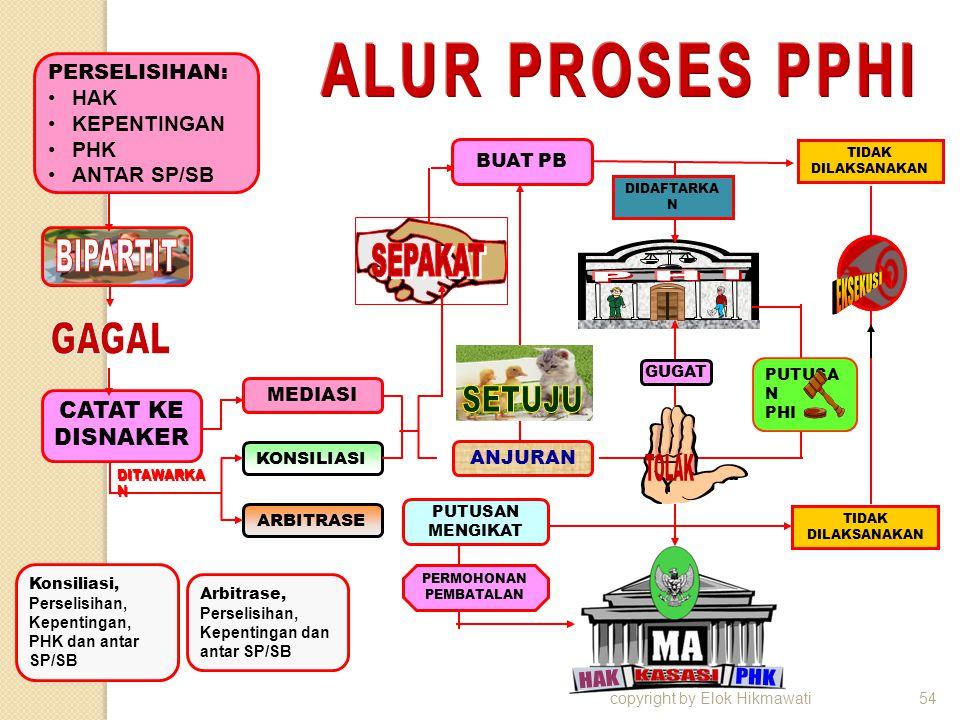 copyright by Elok Hikmawati54 PERSELISIHAN: HAK KEPENTINGAN PHK ANTAR SP/SB CATAT KE DISNAKER MEDIASI KONSILIASI ARBITRASE BUAT PB TIDAK DILAKSANAKAN
