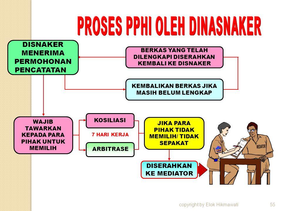 copyright by Elok Hikmawati55 DISNAKER MENERIMA PERMOHONAN PENCATATAN WAJIB TAWARKAN KEPADA PARA PIHAK UNTUK MEMILIH BERKAS YANG TELAH DILENGKAPI DISERAHKAN KEMBALI KE DISNAKER KEMBALIKAN BERKAS JIKA MASIH BELUM LENGKAP KOSILIASI JIKA PARA PIHAK TIDAK MEMILIH/ TIDAK SEPAKAT DISERAHKAN KE MEDIATOR 7 HARI KERJA ARBITRASE