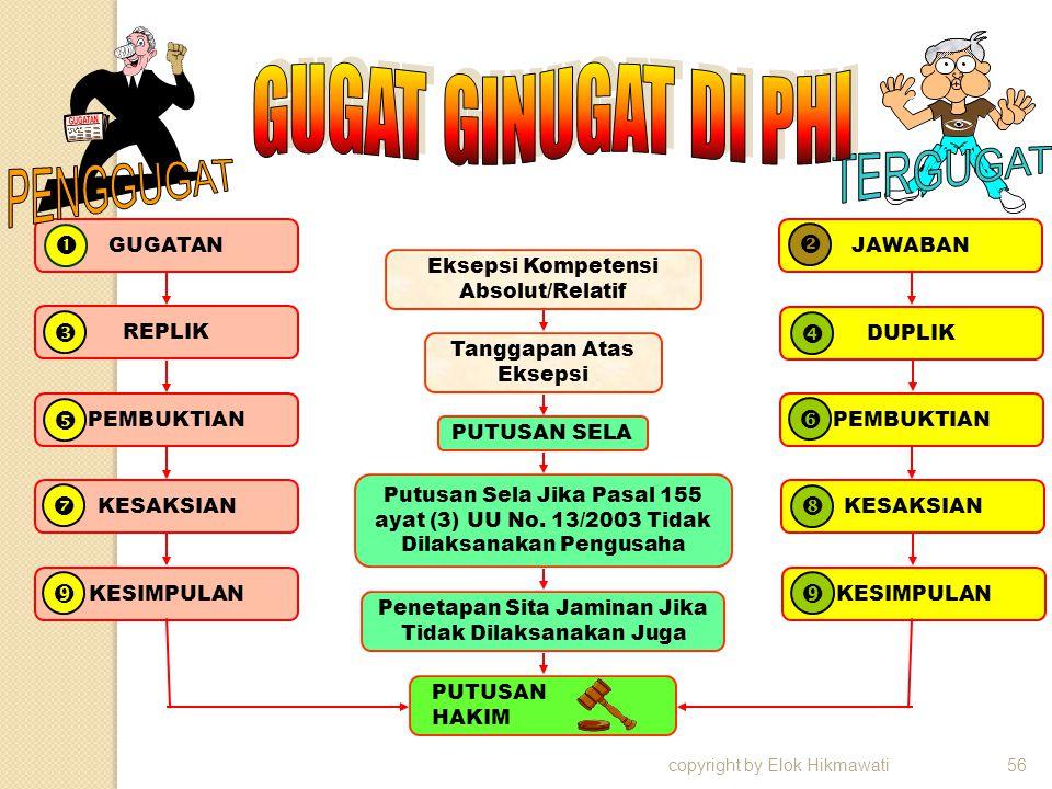 copyright by Elok Hikmawati56 GUGATAN  REPLIK  PEMBUKTIAN  KESAKSIAN  KESIMPULAN  DUPLIK  PEMBUKTIAN  KESAKSIAN  JAWABAN  KESIMPULAN  Peneta