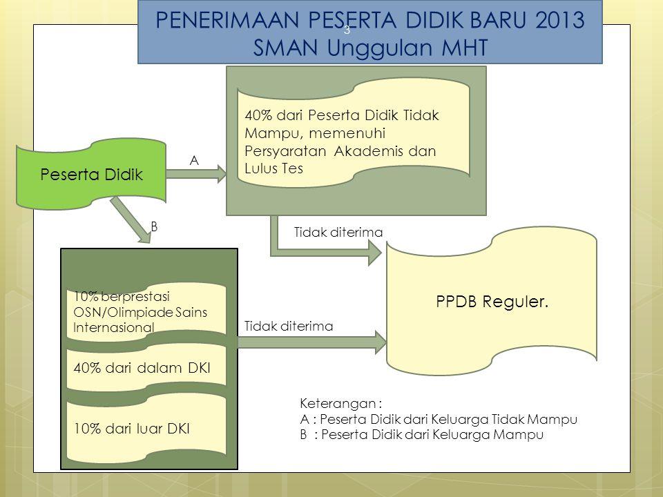 PENERIMAAN PESERTA DIDIK BARU 2013 SMAN Unggulan MHT 3 Peserta Didik PPDB Reguler.