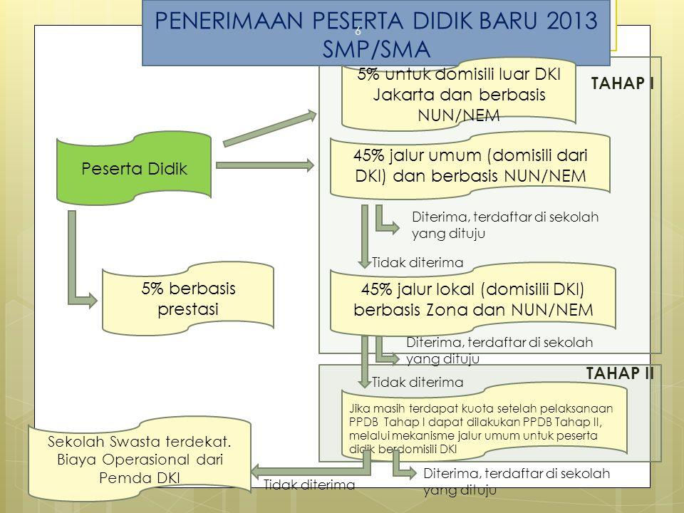 TAHAP II TAHAP I PENERIMAAN PESERTA DIDIK BARU 2013 SMP/SMA 6 Peserta Didik 5% berbasis prestasi 5% untuk domisili luar DKI Jakarta dan berbasis NUN/NEM Sekolah Swasta terdekat.