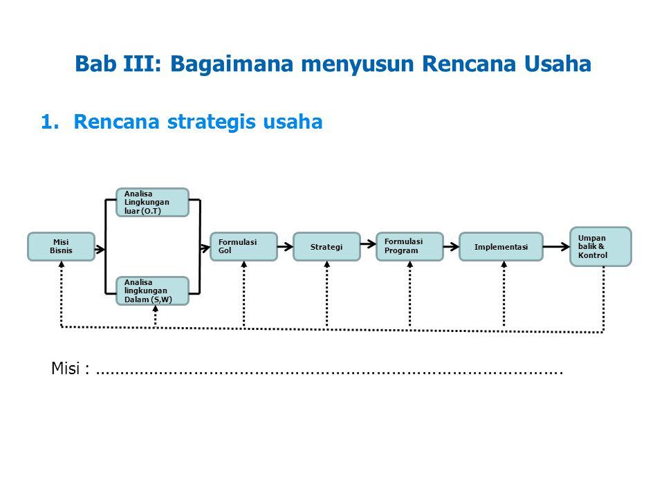 LDKJFAK Bab III: Bagaimana menyusun Rencana Usaha 1.Rencana strategis usaha Misi Bisnis Formulasi Gol StrategiImplementasi Analisa Lingkungan luar (O.T) Analisa lingkungan Dalam (S,W) Formulasi Program Umpan balik & Kontrol Misi :.............................................................................................
