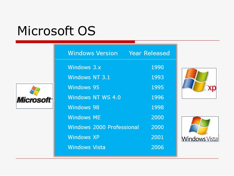 Microsoft OS Windows VersionYear Released Windows 3.x1990 Windows NT 3.11993 Windows 951995 Windows NT WS 4.01996 Windows 981998 Windows ME 2000 Windo