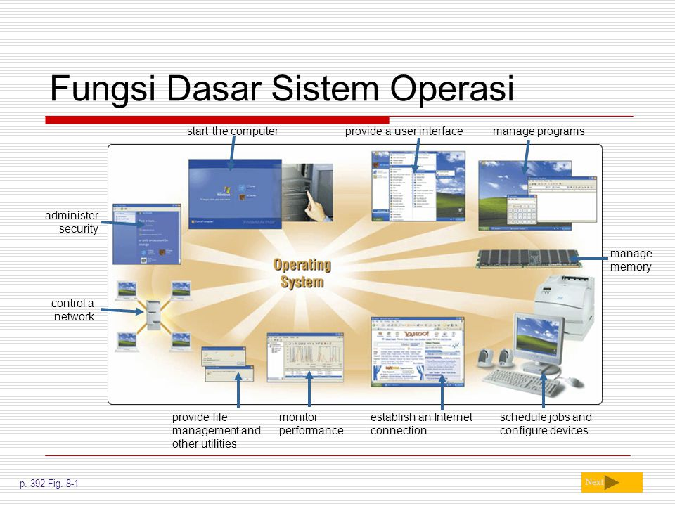 Fungsi Dasar Sistem Operasi Next p. 392 Fig. 8-1 monitor performance provide a user interface provide file management and other utilities establish an