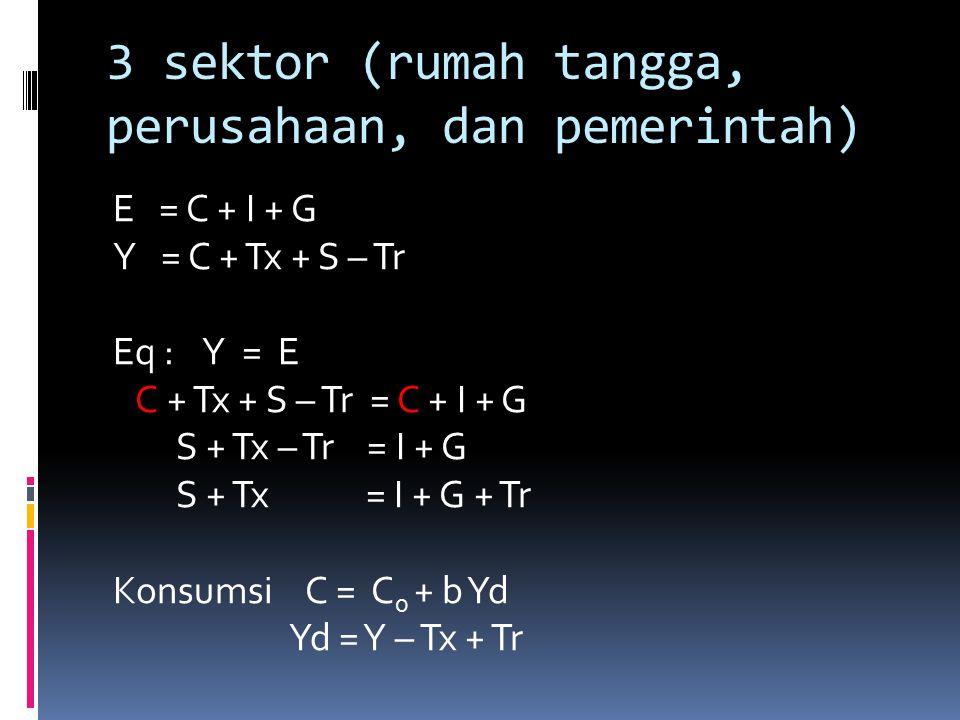 3 sektor (rumah tangga, perusahaan, dan pemerintah) E = C + I + G Y = C + Tx + S – Tr Eq : Y = E C + Tx + S – Tr = C + I + G S + Tx – Tr = I + G S + Tx = I + G + Tr Konsumsi C = C 0 + b Yd Yd = Y – Tx + Tr