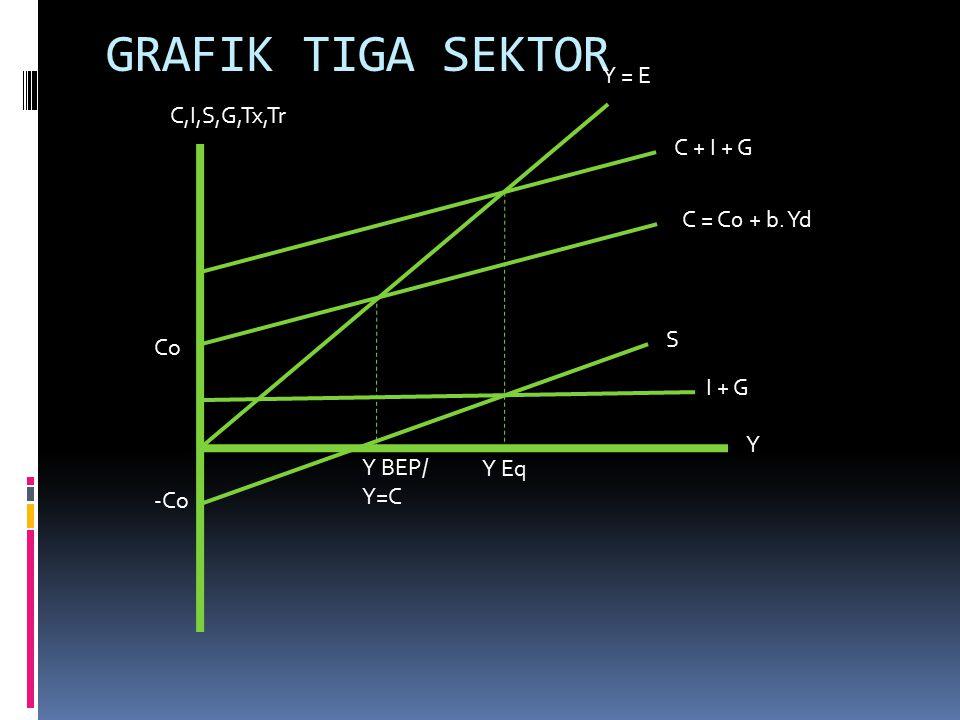 GRAFIK TIGA SEKTOR Co -Co Y = E C + I + G C = C0 + b. Yd S I + G Y BEP/ Y=C Y Eq Y C,I,S,G,Tx,Tr