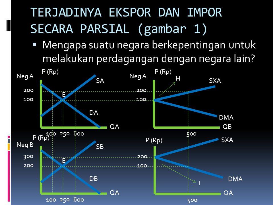 TERJADINYA EKSPOR DAN IMPOR SECARA PARSIAL (gambar 1)  Mengapa suatu negara berkepentingan untuk melakukan perdagangan dengan negara lain.