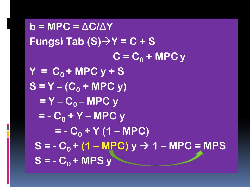 b = MPC = Δ C/ Δ Y Fungsi Tab (S)  Y = C + S C = C 0 + MPC y Y = C 0 + MPC y + S S = Y – (C 0 + MPC y) = Y – C 0 – MPC y = - C 0 + Y – MPC y = - C 0 + Y (1 – MPC) S = - C 0 + (1 – MPC) y  1 – MPC = MPS S = - C 0 + MPS y