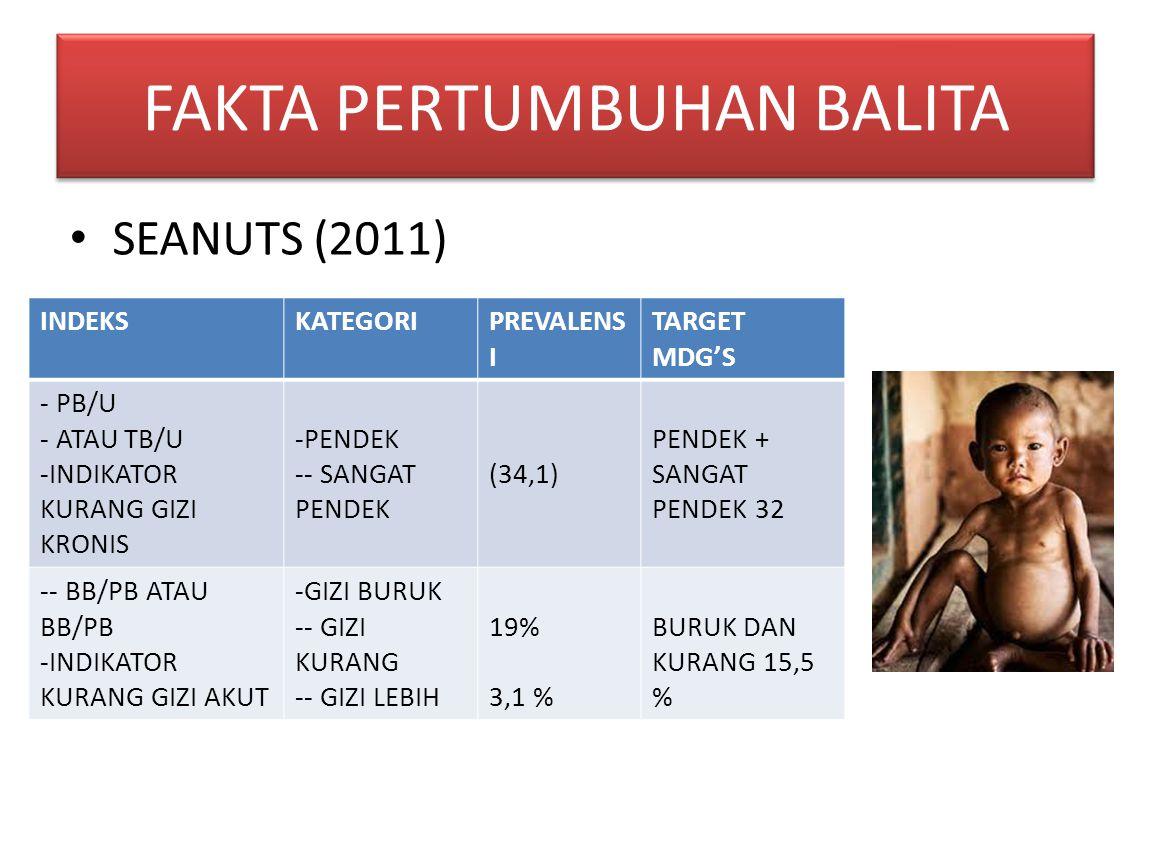 SEANUTS (2011) FAKTA PERTUMBUHAN BALITA INDEKSKATEGORIPREVALENS I TARGET MDG'S - PB/U - ATAU TB/U -INDIKATOR KURANG GIZI KRONIS -PENDEK -- SANGAT PENDEK (34,1) PENDEK + SANGAT PENDEK 32 -- BB/PB ATAU BB/PB -INDIKATOR KURANG GIZI AKUT -GIZI BURUK -- GIZI KURANG -- GIZI LEBIH 19% 3,1 % BURUK DAN KURANG 15,5 %