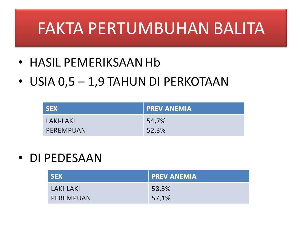 HASIL PEMERIKSAAN Hb USIA 0,5 – 1,9 TAHUN DI PERKOTAAN DI PEDESAAN SEXPREV ANEMIA LAKI-LAKI PEREMPUAN 54,7% 52,3% SEXPREV ANEMIA LAKI-LAKI PEREMPUAN 58,3% 57,1% FAKTA PERTUMBUHAN BALITA
