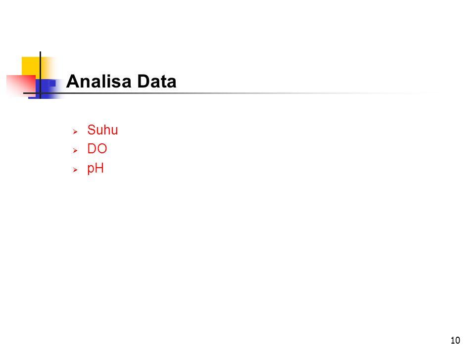 10 Analisa Data  Suhu  DO  pH