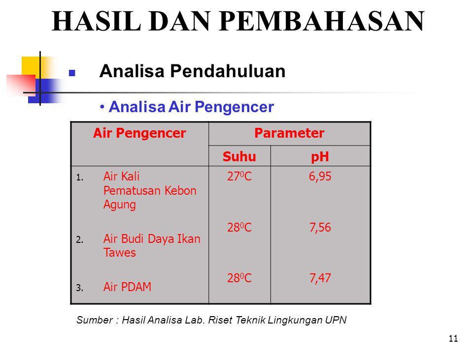 11 HASIL DAN PEMBAHASAN Analisa Pendahuluan Air PengencerParameter SuhupH 1.