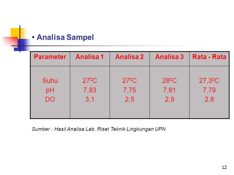 12 Analisa Sampel ParameterAnalisa 1Analisa 2Analisa 3Rata - Rata Suhu pH DO 27 0 C 7,83 3,1 27 0 C 7,75 2,5 28 0 C 7,81 2,9 27,3 0 C 7,79 2,8 Sumber : Hasil Analisa Lab.