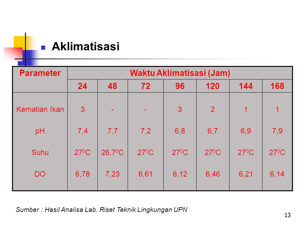 13 Aklimatisasi Sumber : Hasil Analisa Lab.