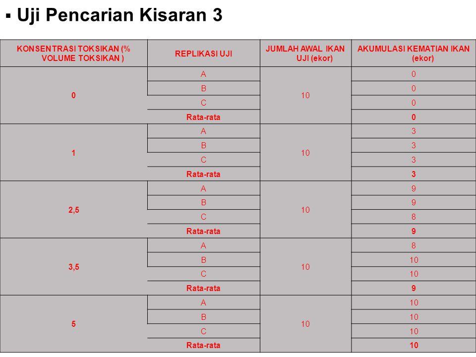 16  Uji Pencarian Kisaran 3 KONSENTRASI TOKSIKAN (% VOLUME TOKSIKAN ) REPLIKASI UJI JUMLAH AWAL IKAN UJI (ekor) AKUMULASI KEMATIAN IKAN (ekor) 0 A 10 0 B0 C0 Rata-rata0 1 A 10 3 B3 C3 Rata-rata3 2,5 A 10 9 B9 C8 Rata-rata9 3,5 A 10 8 B C Rata-rata9 5 A 10 B C Rata-rata10