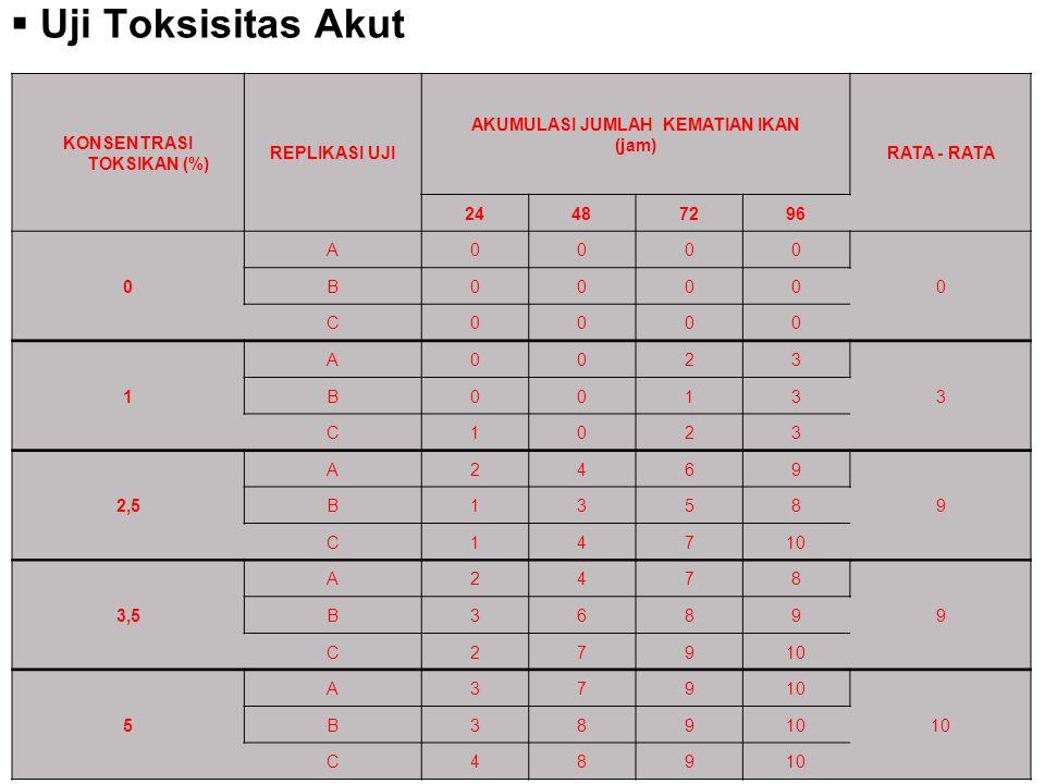  Uji Toksisitas Akut KONSENTRASI TOKSIKAN (%) REPLIKASI UJI AKUMULASI JUMLAH KEMATIAN IKAN (jam) RATA - RATA 24487296 0 A0000 0 B0000 C0000 1 A0023 3 B0013 C1023 2,5 A2469 9 B1358 C14710 3,5 A2478 9 B3689 C27910 5 A379 B389 C489