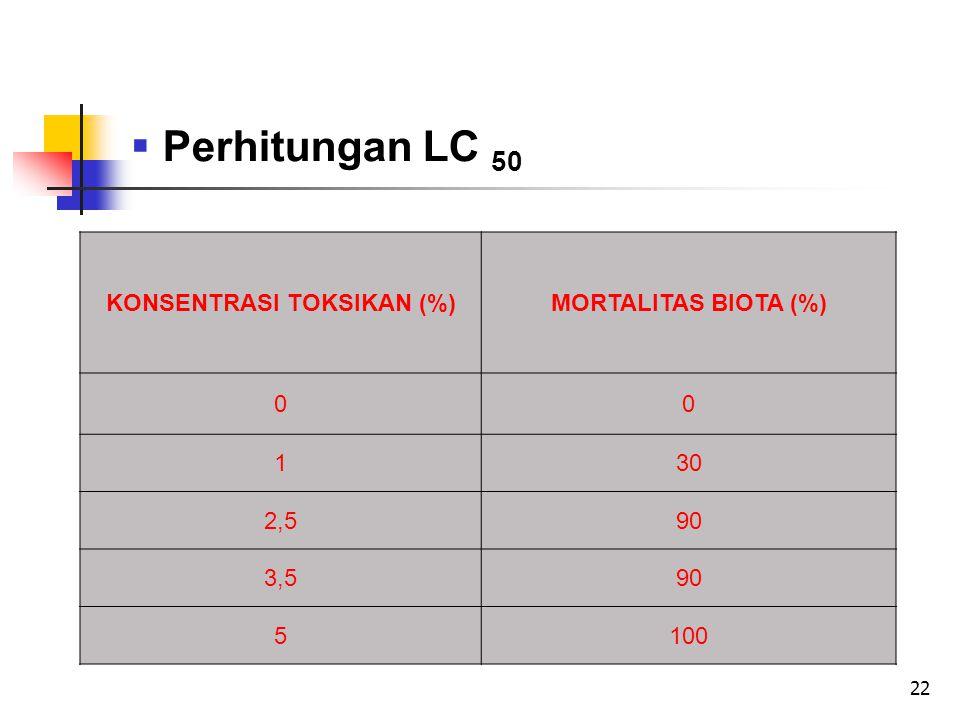 22  Perhitungan LC 50 KONSENTRASI TOKSIKAN (%)MORTALITAS BIOTA (%) 00 130 2,590 3,590 5100