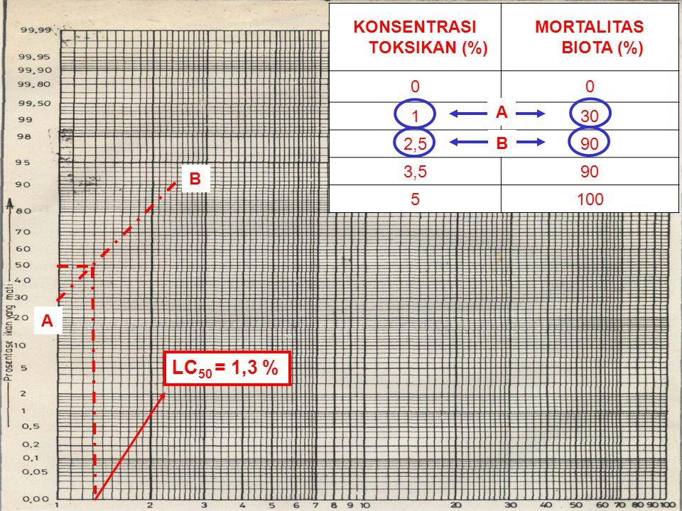 LC 50 = 1,3 % KONSENTRASI TOKSIKAN (%) MORTALITAS BIOTA (%) 00 130 2,590 3,590 5100 B A A B