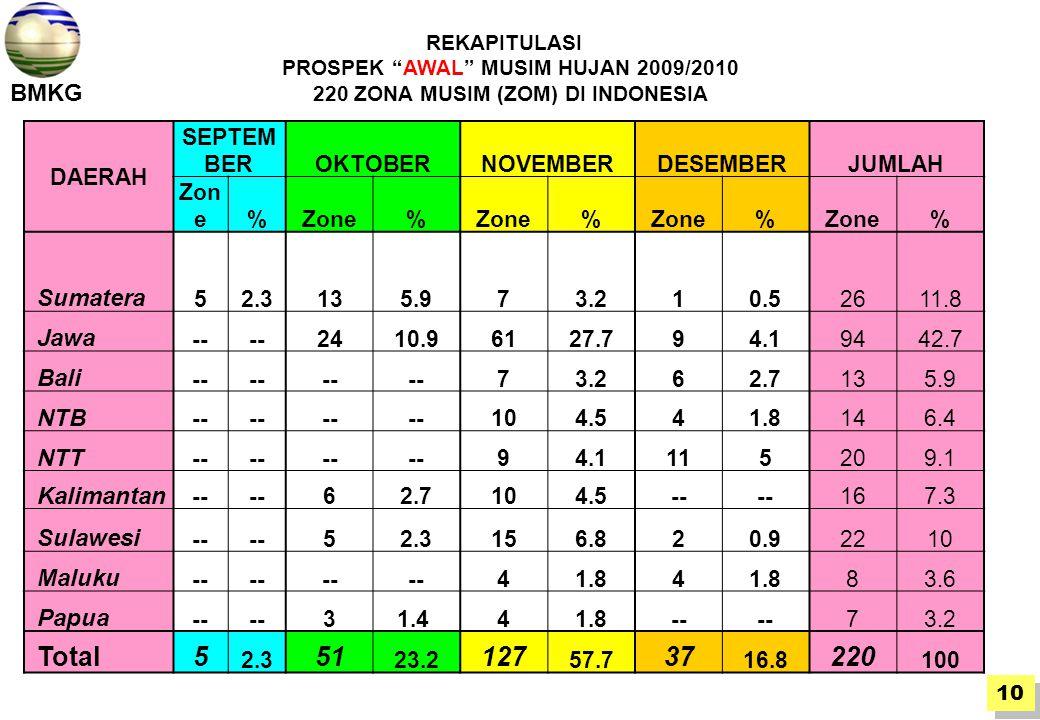 DAERAH SEPTEM BEROKTOBERNOVEMBERDESEMBERJUMLAH Zon e% % % % % Sumatera 52.3135.973.210.52611.8 Jawa -- 2410.96127.794.19442.7 Bali -- 73.262.7135.9 NTB -- 104.541.8146.4 NTT -- 94.1115209.1 Kalimantan -- 62.7104.5-- 167.3 Sulawesi -- 52.3156.820.92210 Maluku -- 41.84 83.6 Papua -- 31.4 41.8-- 73.2 Total5 2.3 51 23.2 127 57.7 37 16.8 220 100 REKAPITULASI PROSPEK AWAL MUSIM HUJAN 2009/2010 220 ZONA MUSIM (ZOM) DI INDONESIA 10