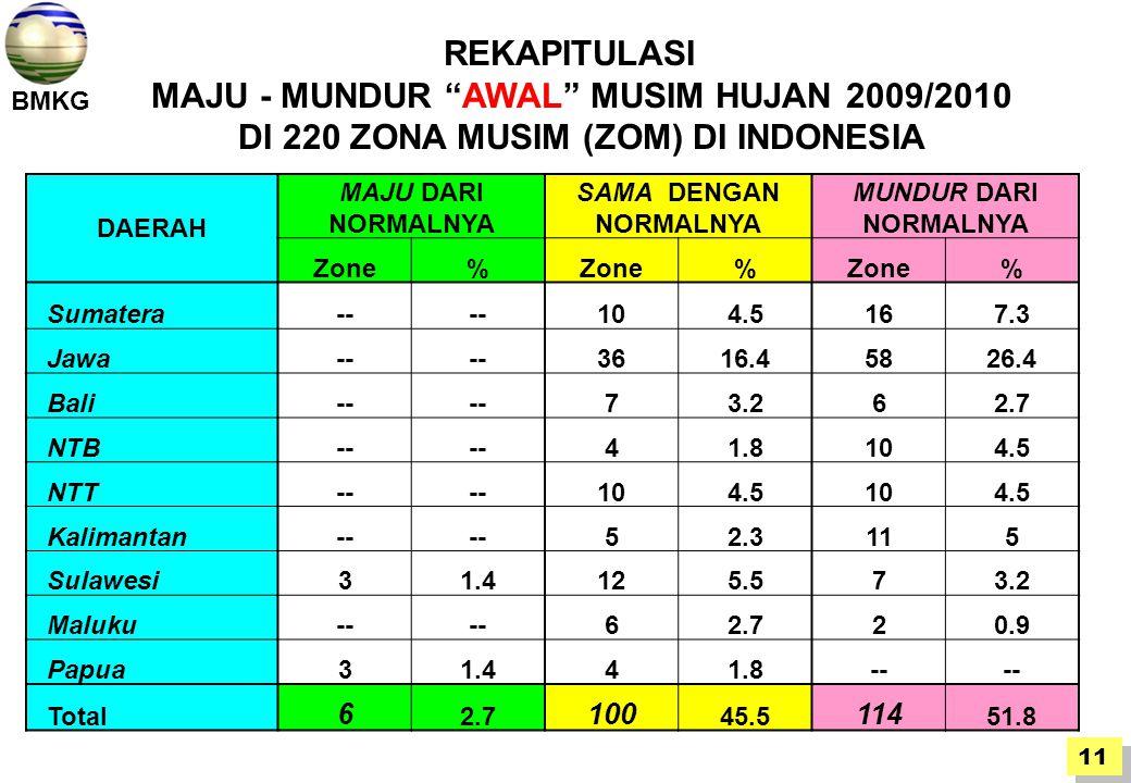 BMKG DAERAH MAJU DARI NORMALNYA SAMA DENGAN NORMALNYA MUNDUR DARI NORMALNYA Zone% % % Sumatera-- 104.5167.3 Jawa-- 3616.45826.4 Bali-- 73.262.7 NTB-- 41.8104.5 NTT-- 104.5104.5 Kalimantan-- 52.3115 Sulawesi31.4125.573.2 Maluku-- 62.720.9 Papua31.441.8-- Total 6 2.7 100 45.5 114 51.8 REKAPITULASI MAJU - MUNDUR AWAL MUSIM HUJAN 2009/2010 DI 220 ZONA MUSIM (ZOM) DI INDONESIA 11