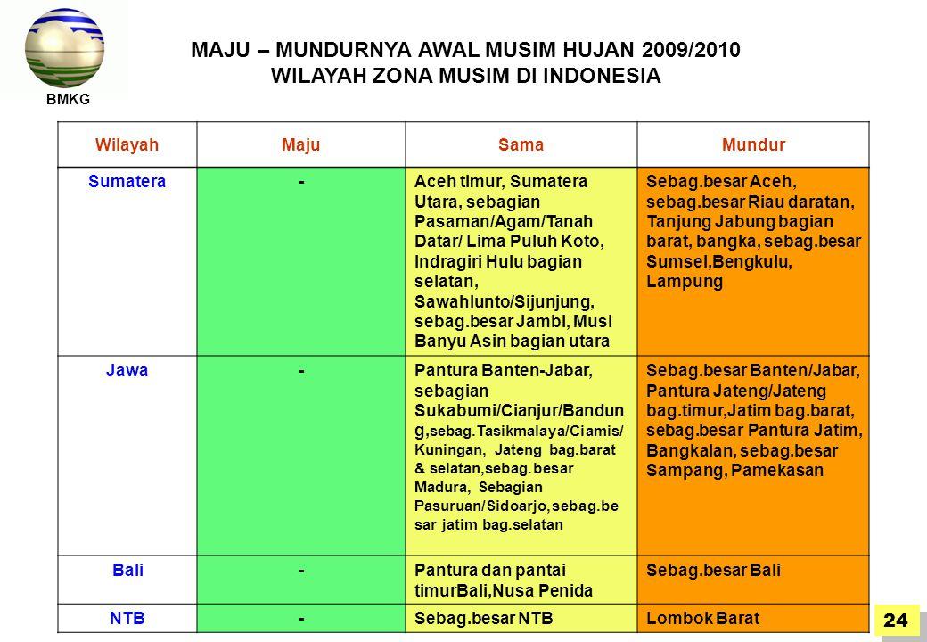 BMKG WilayahMajuSamaMundur Sumatera-Aceh timur, Sumatera Utara, sebagian Pasaman/Agam/Tanah Datar/ Lima Puluh Koto, Indragiri Hulu bagian selatan, Sawahlunto/Sijunjung, sebag.besar Jambi, Musi Banyu Asin bagian utara Sebag.besar Aceh, sebag.besar Riau daratan, Tanjung Jabung bagian barat, bangka, sebag.besar Sumsel,Bengkulu, Lampung Jawa-Pantura Banten-Jabar, sebagian Sukabumi/Cianjur/Bandun g, sebag.Tasikmalaya/Ciamis/ Kuningan, Jateng bag.barat & selatan,sebag.besar Madura, Sebagian Pasuruan/Sidoarjo,sebag.be sar jatim bag.selatan Sebag.besar Banten/Jabar, Pantura Jateng/Jateng bag.timur,Jatim bag.barat, sebag.besar Pantura Jatim, Bangkalan, sebag.besar Sampang, Pamekasan Bali-Pantura dan pantai timurBali,Nusa Penida Sebag.besar Bali NTB-Sebag.besar NTBLombok Barat MAJU – MUNDURNYA AWAL MUSIM HUJAN 2009/2010 WILAYAH ZONA MUSIM DI INDONESIA BMKG 24