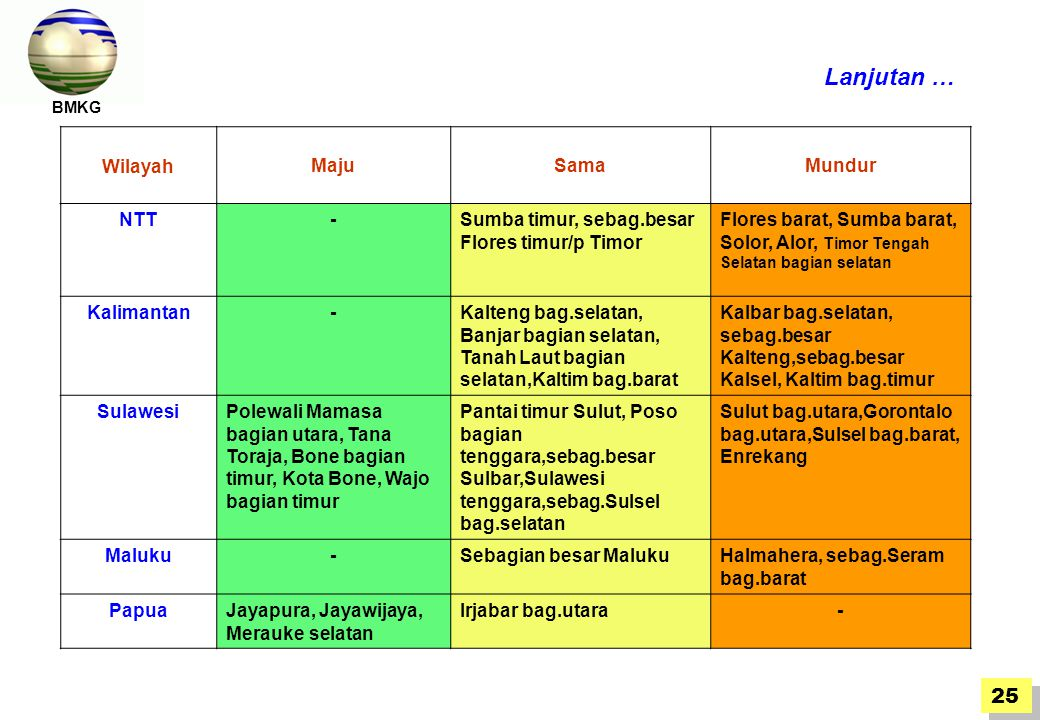 BMKG WilayahMajuSamaMundur NTT-Sumba timur, sebag.besar Flores timur/p Timor Flores barat, Sumba barat, Solor, Alor, Timor Tengah Selatan bagian selatan Kalimantan-Kalteng bag.selatan, Banjar bagian selatan, Tanah Laut bagian selatan,Kaltim bag.barat Kalbar bag.selatan, sebag.besar Kalteng,sebag.besar Kalsel, Kaltim bag.timur SulawesiPolewali Mamasa bagian utara, Tana Toraja, Bone bagian timur, Kota Bone, Wajo bagian timur Pantai timur Sulut, Poso bagian tenggara,sebag.besar Sulbar,Sulawesi tenggara,sebag.Sulsel bag.selatan Sulut bag.utara,Gorontalo bag.utara,Sulsel bag.barat, Enrekang Maluku-Sebagian besar MalukuHalmahera, sebag.Seram bag.barat PapuaJayapura, Jayawijaya, Merauke selatan Irjabar bag.utara- Lanjutan … BMKG 25