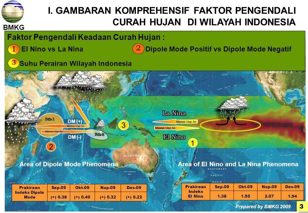 BMKG Faktor Pengendali Keadaan Curah Hujan : El Nino vs La Nina Dipole Mode Positif vs Dipole Mode Negatif Suhu Perairan Wilayah Indonesia I.