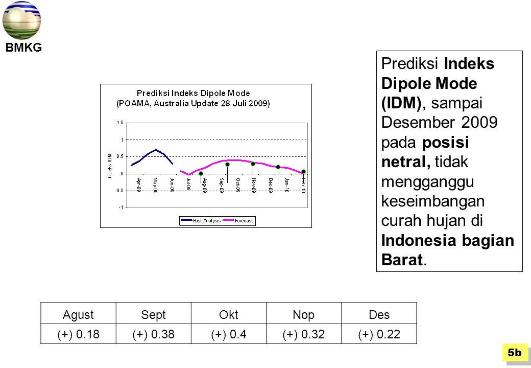 BMKG DesNopOktSeptAgust (+) 0.22(+) 0.32(+) 0.4(+) 0.38(+) 0.18 Prediksi Indeks Dipole Mode (IDM), sampai Desember 2009 pada posisi netral, tidak mengganggu keseimbangan curah hujan di Indonesia bagian Barat.