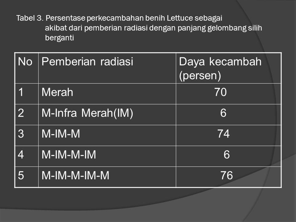Tabel 3. Persentase perkecambahan benih Lettuce sebagai akibat dari pemberian radiasi dengan panjang gelombang silih berganti NoPemberian radiasiDaya
