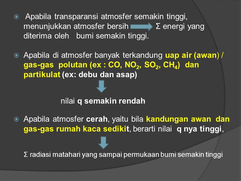  Apabila transparansi atmosfer semakin tinggi, menunjukkan atmosfer bersih Σ energi yang diterima oleh bumi semakin tinggi.  Apabila di atmosfer ban