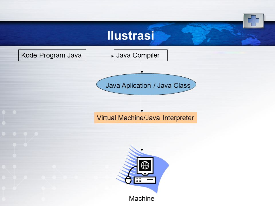 Ilustrasi Kode Program JavaJava Compiler Java Aplication / Java Class Virtual Machine/Java Interpreter Machine