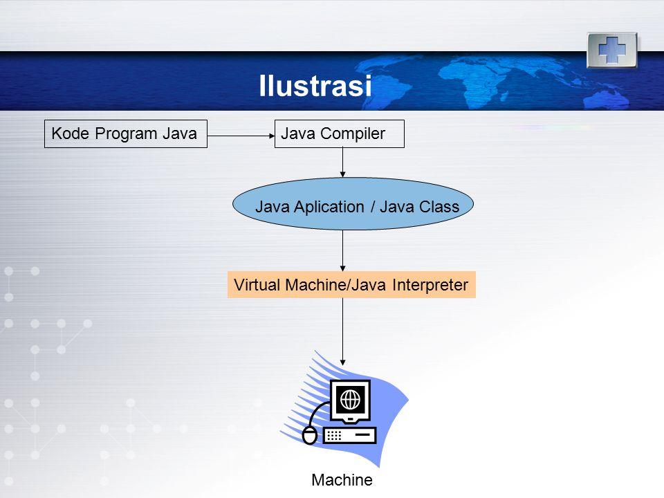 Kelebihan Java 1.Bersifat Portable & Platform Independent 2.Memiliki garbage collection yang dapat mendealokasi memori secara otomatis 3.Menghilangkan pewarisan berganda yang terdapat pada C++ 4.Mengurangi pointer aritmetik.