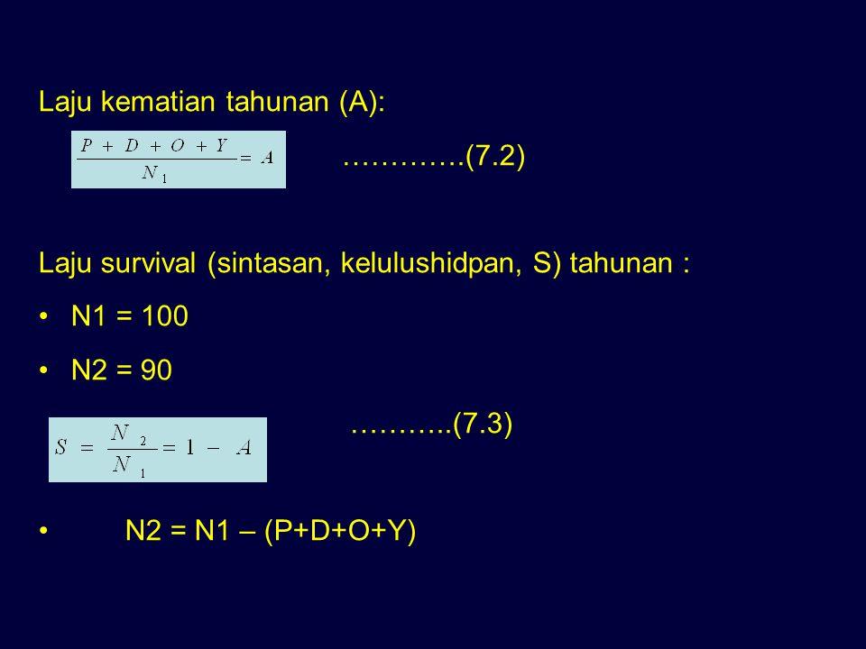 Laju kematian tahunan (A): ………….(7.2) Laju survival (sintasan, kelulushidpan, S) tahunan : N1 = 100 N2 = 90 ………..(7.3) N2 = N1 – (P+D+O+Y)