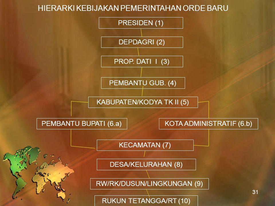 HIERARKI KEBIJAKAN PEMERINTAHAN ORDE BARU PRESIDEN (1) DEPDAGRI (2) PROP. DATI I (3) PEMBANTU GUB. (4) KABUPATEN/KODYA TK II (5) PEMBANTU BUPATI (6.a)